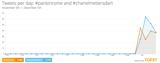 mgluxurynews Chanel hashtags